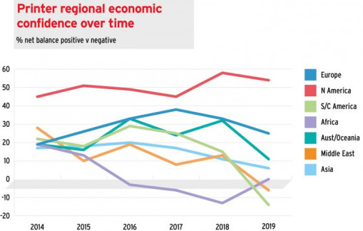 drupa released its 7th annual Global Trends Report. This chart shows the printer regional economic confidence over time.