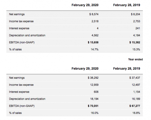 Ennis financial breakdown for three months and year ended Feb. 29, 2020.