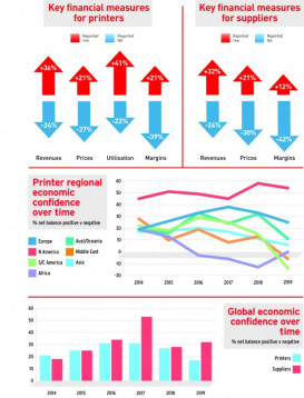 Key financial measures for printers and suppliers in drupa global trends report 2019.
