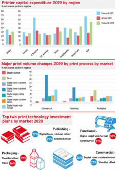 drupa Global Trends Report infographic showing printer capital expenditure by region in 2019.