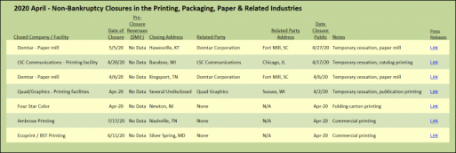 2020 April - Non-Bankruptcy Closures in the Printing, Packaging, Paper & Related Industries