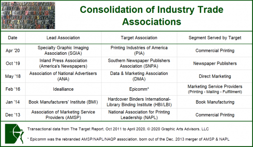 Consolidation of Industry Trade Associations