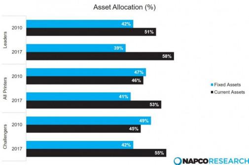 Asset Allocation percentage