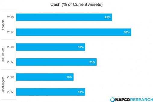 Cash percentage of current assets