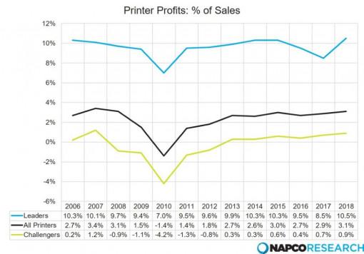 printer profits in percentage of sales.