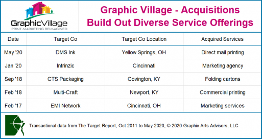 Graphic Village acquisition chart