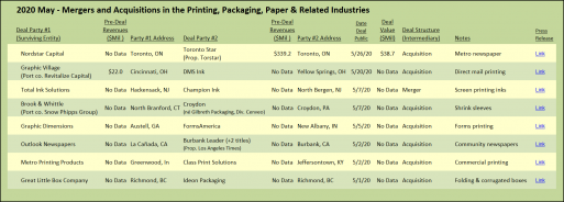May 2020 Target Report acquisitions in the printing, packaging and related industries.