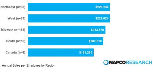 Figure 2: Annual Sales Per Employee by Region