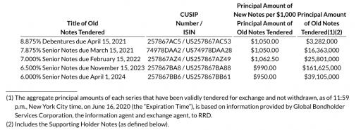 RRD Exchange Offers
