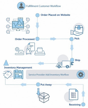 EFI MarketDirect Fulfillmentsoftware is part of the MarketDirect suite of Web-to-print, e-commerce, and cross media solutions. It is designed to help companies expand service offerings, create efficiency in warehouse operations, and drive even greater customer loyalty.