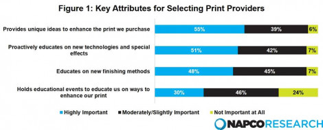 Figure 1: Key Attributes for Selecting Print Providers