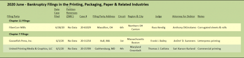 June 2020 Bankruptcy Filings in the Printing, Packaging, Paper and Related Industries.