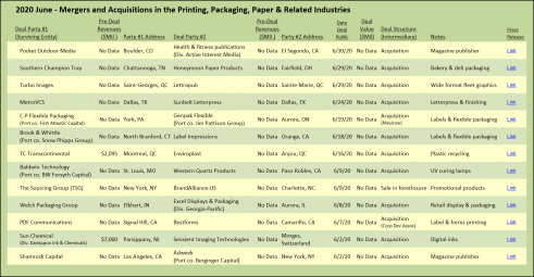 June 2020 Mergers and Acquisitions in the Printing, Packaging, Paper and Related industries.