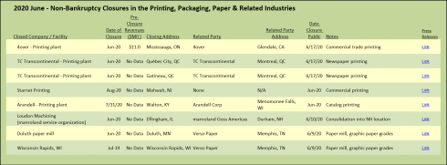 June 2020 Non-Bankruptcy Closures in the Printing, Packaging, Paper and Related industries.