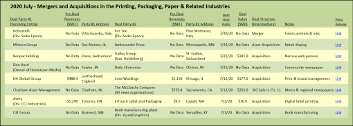 July 2020 Mergers and Acquisitions in the Printing, Packaging, Paper & related Industries