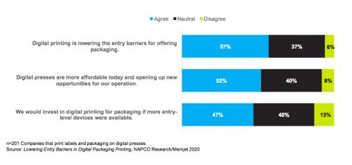 Figure 2: Factors Driving Digital Printing of Packaging