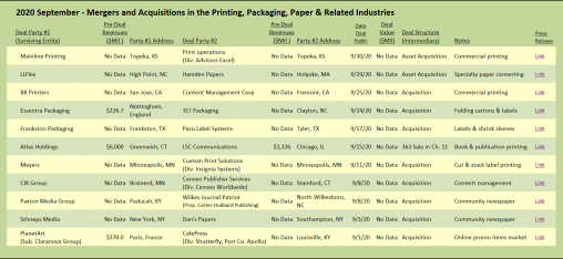Target Report September 2020 Mergers and Acquisitions in the Printing, Packaging, Paper & related industries.