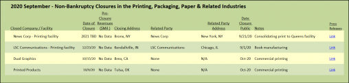 Target Report 2020 September Non-Bankruptcy Closures in the Printing, Packaging, Paper & Related Industries.