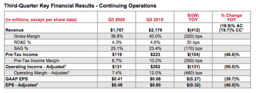Xerox Q3 Key Financial Results