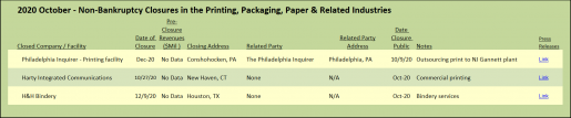 2020 October - Non-Bankruptcy Closures in the Printing, Packaging, Paper & Related Industries