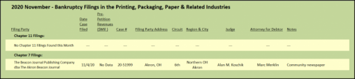 bankruptcy filings in the Printing, Packaging, Paper & Related industries