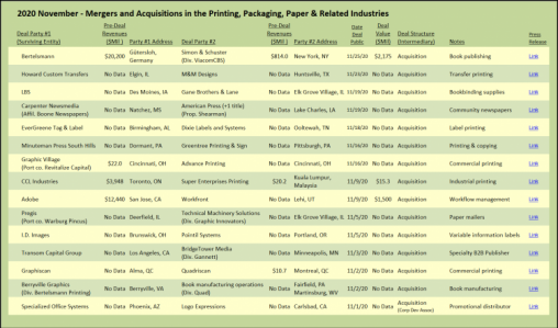Mergers and Acquisitions in the Printing, Packaging, Paper & related Industries