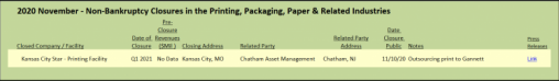 Non-bankruptcy closures in the Printing, Packaging, Paper & Related industries