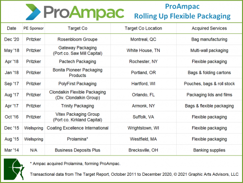 ProAmpac rolls up flexible packaging in acquisitions.