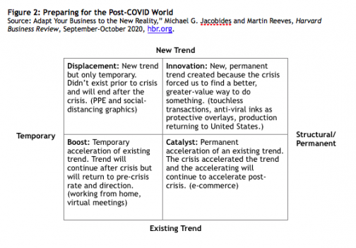 Preparing for the Post-COVID World