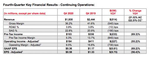 Q4 key financial results for Xerox