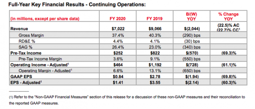 Full-year key financial results for Xerox.
