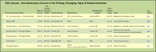 2021 January - Non-Bankruptcy Closures in the Printing, Packaging, Paper & Related Industries