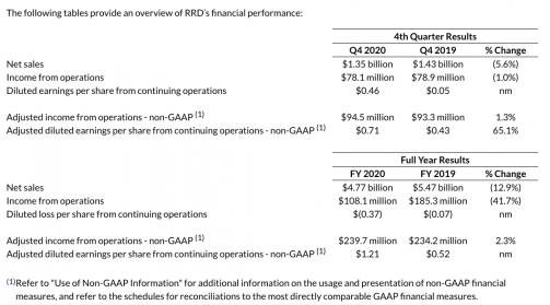 RRD has released its Q4 and FY 2020 financial Results.