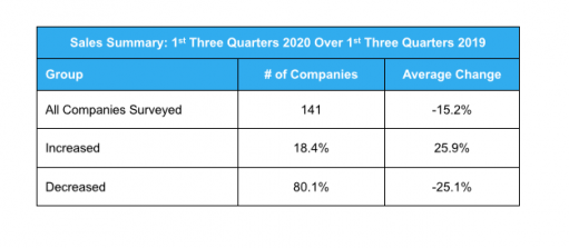 How did your total sales (all sources) for the first three quarters of 2020 compare with your total sales for the first three quarters of 2019?