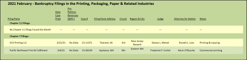 2021 February Bankruptcy Filings in the Printing, Packaging, Paper and Related Industries