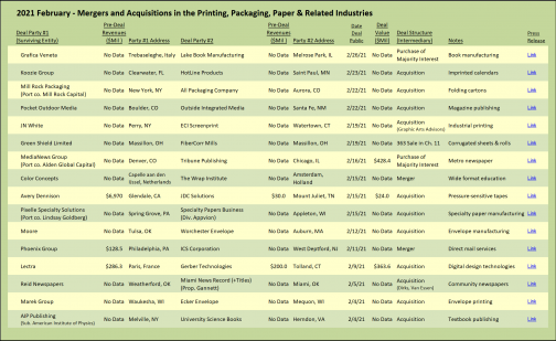 2021 February Mergers and Acquisitions in the Printing, Packaging, Paper and Related Industries