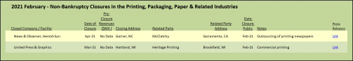 2021 February Nonbankruptcy Closures in the Printing, Packaging, Paper and Related Industries