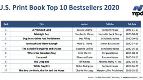 J.S. Print Book Top 10 Bestsellers