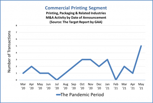Commercial Printing Segment during the pandemic period.