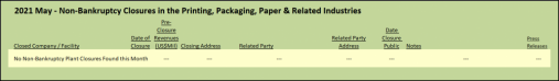 Non Bankruptcy related filings