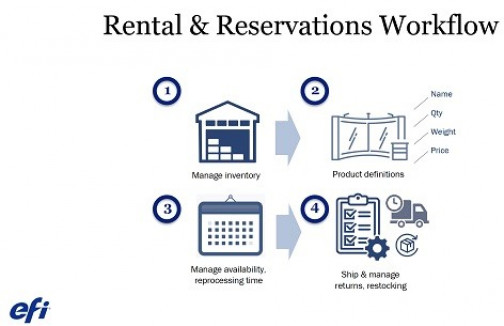 EFI has announced a new Rentals and Reservations module for EFI MarketDirect StoreFront Web-to-print software.