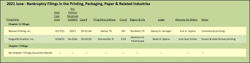 June 2021 Bankruptcy filings in the printing, packaging, and paper industries