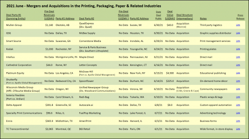 June 2021 M&A in the printing, packaging and paper industries