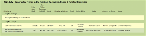 2021 July - Bankruptcy Filings in the Printing, Packaging, Paper & Related Industries
