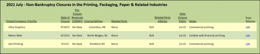 2021 July - Non-Bankruptcy Closures in the Printing, Packaging, Paper & Related Industries
