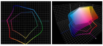 """Figure 1: 2-D and 3-D plots of """"PrintWide"""" and CRPC6 profiles/gamuts."""