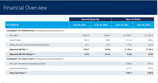 Quad financial overview shared during the quarterly conference call.