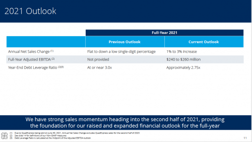 Quad's 2021 Outlook, which was shared during the quarterly conference call.