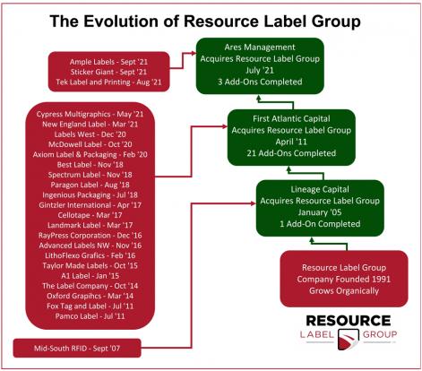 Evolution of Resource Label Group