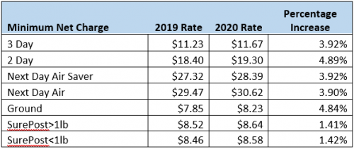 breakdown of minimum charge increases by service